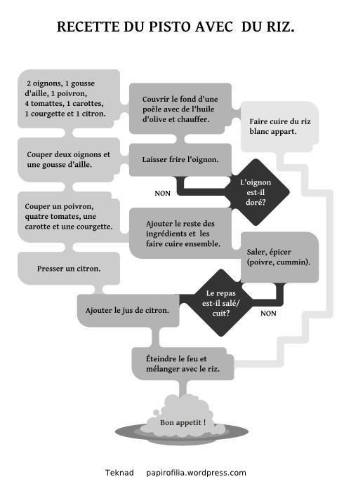 Diagrama de flujo papirofilia receta ccuart Image collections