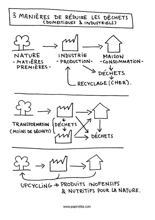 3 maneras de reducir los residuos (industriales y domésticos)
