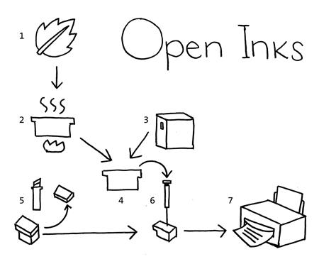 Tintas abiertas, open inks