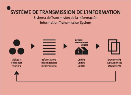El Sistema de Transmisión de la Información