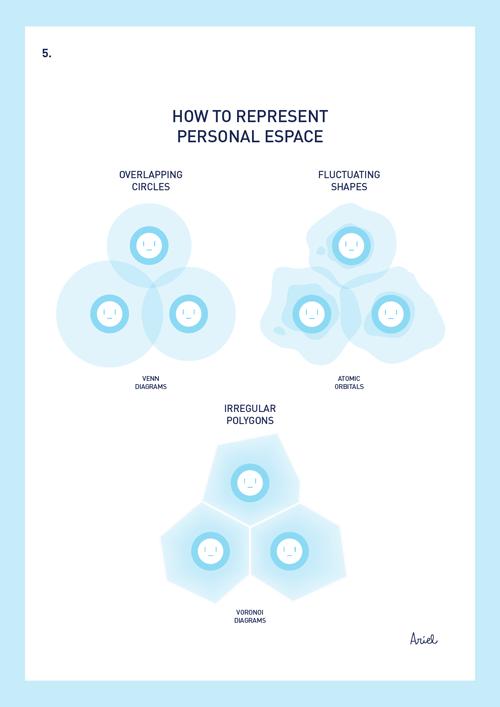 Como representar el espacio personal